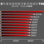 Antutu Top 10 devices 2015